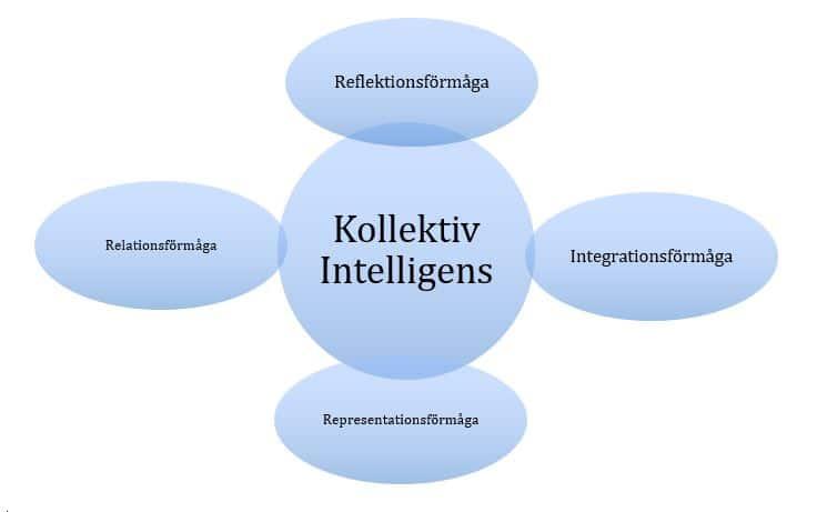 Kollektiv intelligens